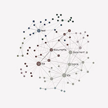 Network Visualization of Notes, Text, Ideas, Evernote and
