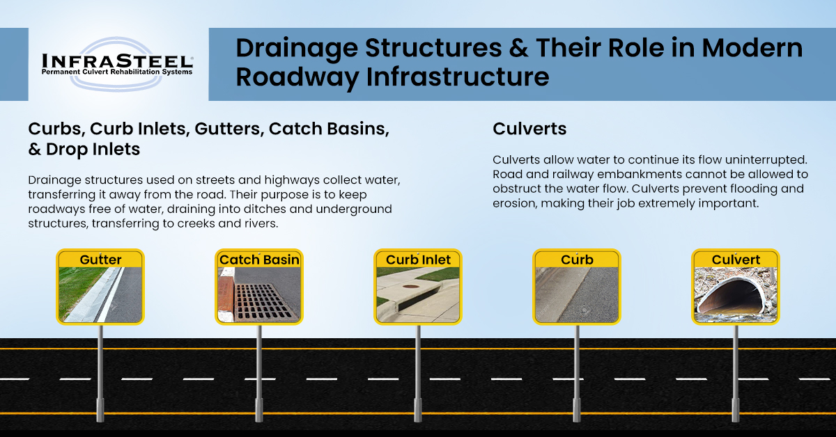 Drainage Structures & Their Role in Modern Roadway Infrastructure