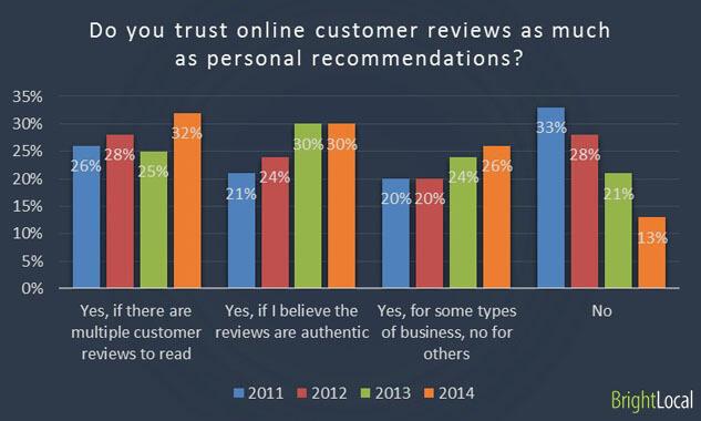 Bright Local customer trust