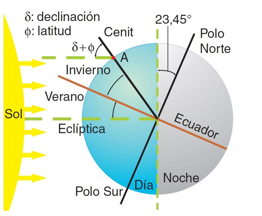 Cálculo de la distancia mínima entre placas solares (4/6)