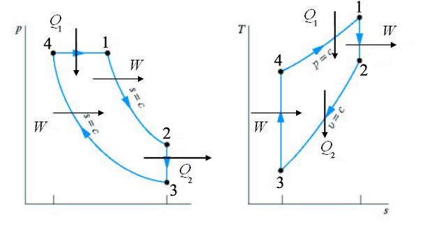 Ciclos Otto y Diesel. Análisis termodinámico (4/6)