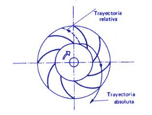 Teoría elemental de las turbomáquinas. Triángulo de velocidades y ecuación de Euler (2/6)