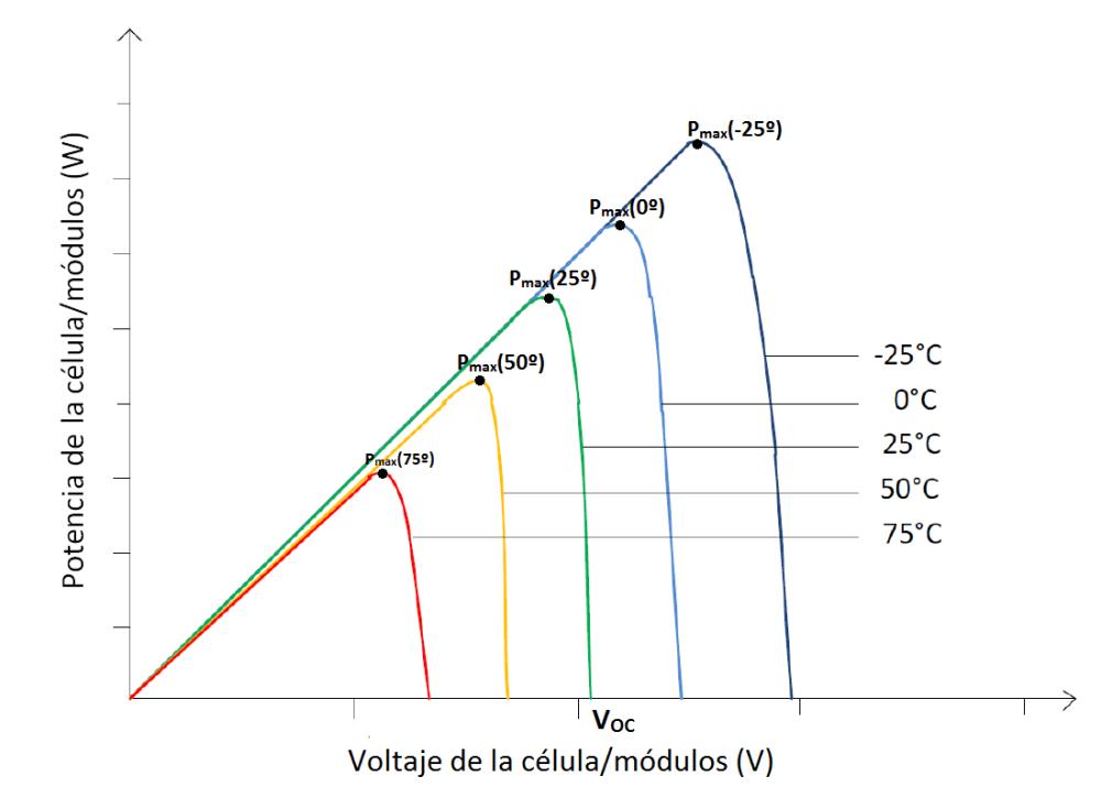 Influencia de la irradiación y temperatura sobre una placa fotovoltaica (6/6)