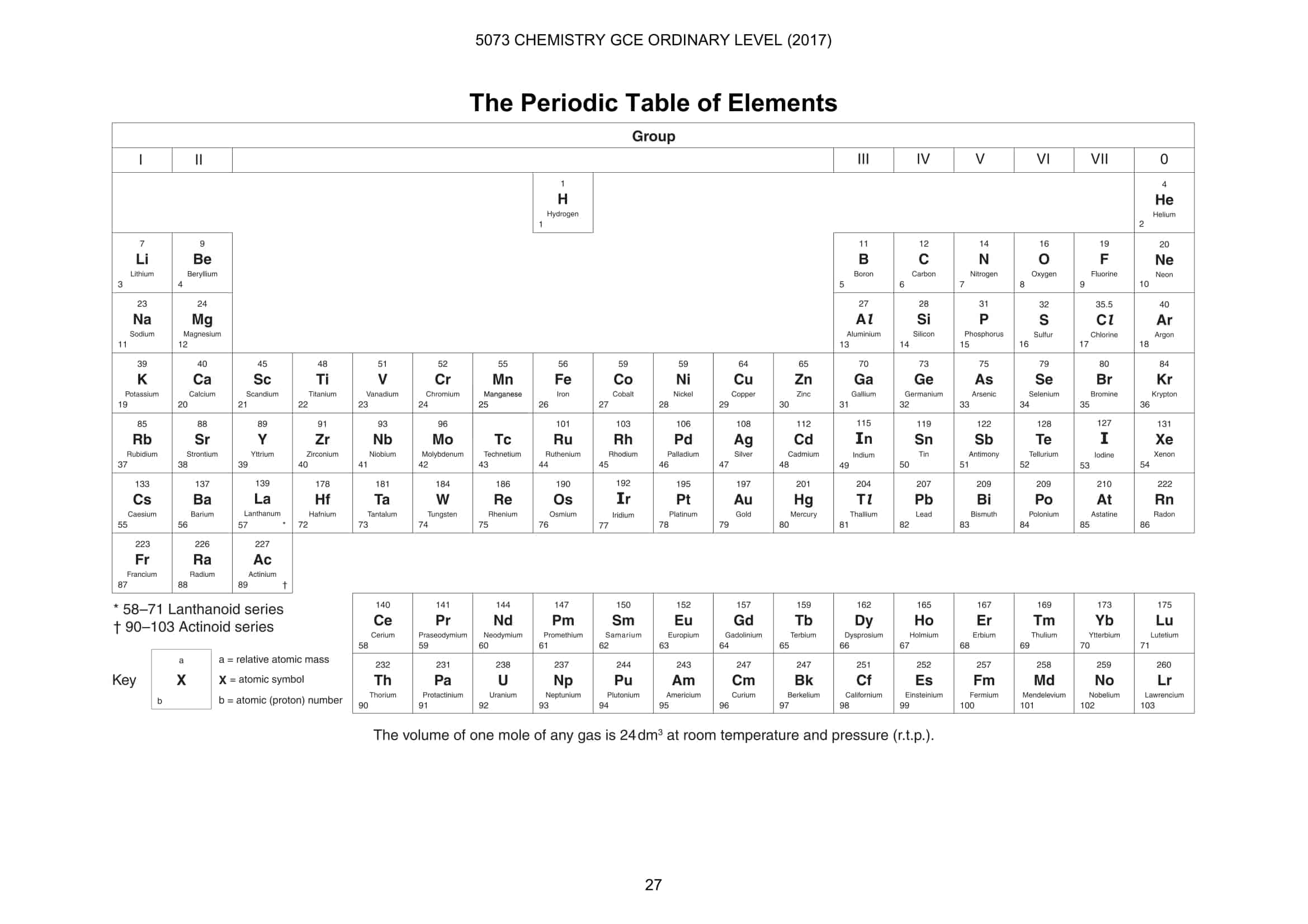 Atomic Structure Worksheet A Level