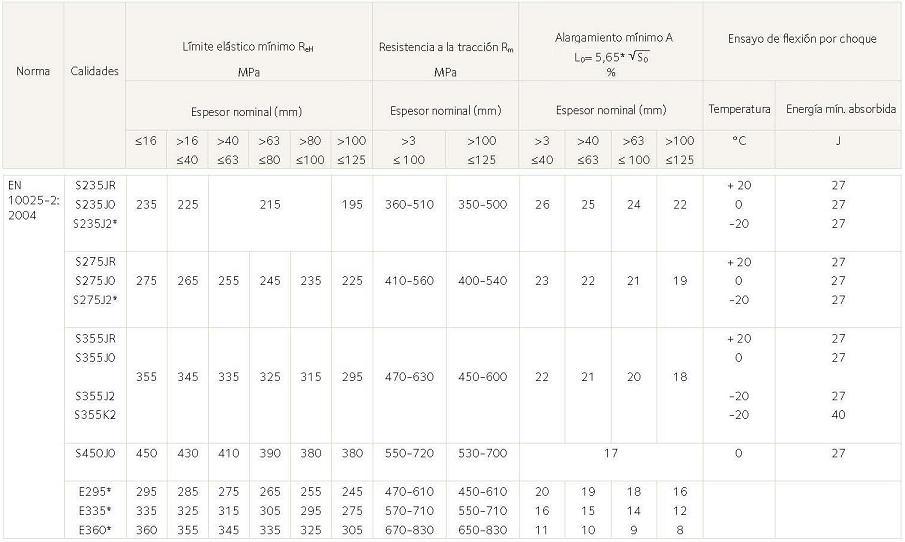 Propiedades mecánicas de aceros estructurales según norma europea EN