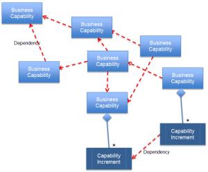 Business Capability based EA Roadmap | on Enterprise