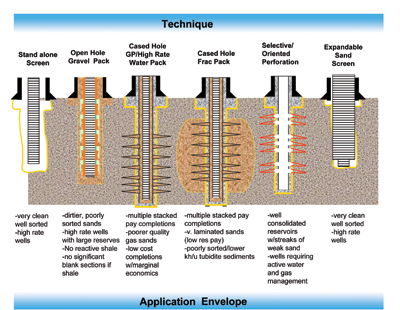 Shallow Well Pump Diagram Fracturing And Sand Control In An Oil Well