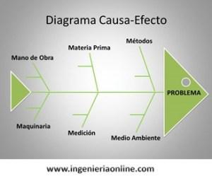 Diagrama de Ishikawa | Ingeniería Online
