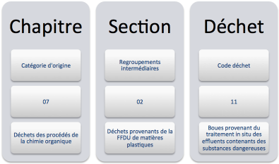 classification-dechets-contenu-code