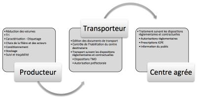 cursus-gestion-dechets-administratif