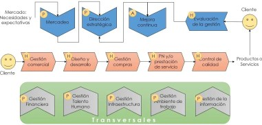P: Planear H: nfoque por procesos. Fundamentos