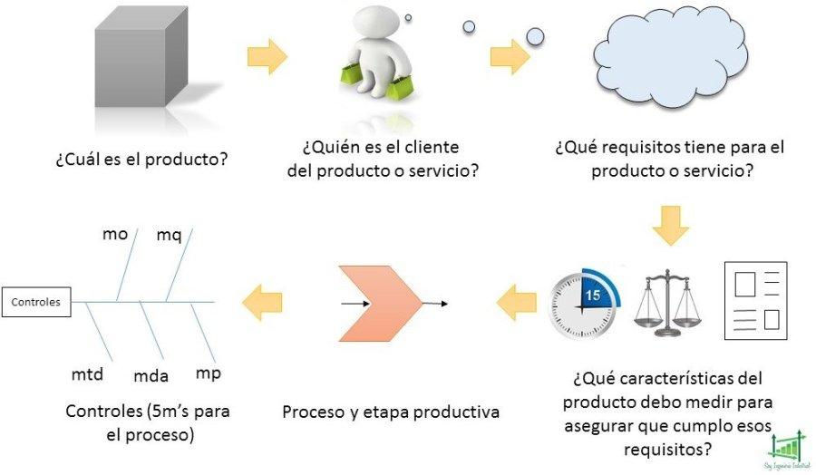 Componentes de la planificación operativa ISO 9001