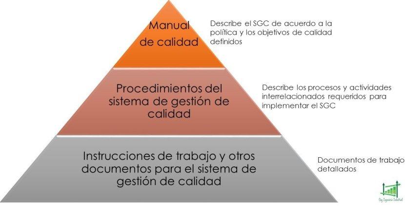 Jerarquía Documentación ISO 9001