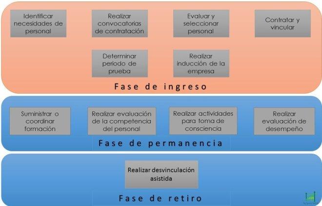 Funciones de gestion humana