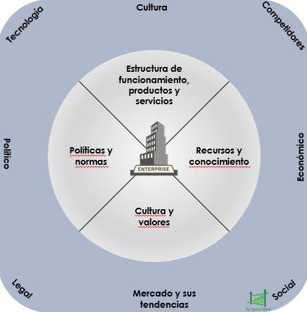 Contexto interno y externo en la organización como requisito en ISO 9001:2015