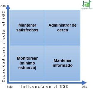 Matriz Influencia / impacto partes interesadas