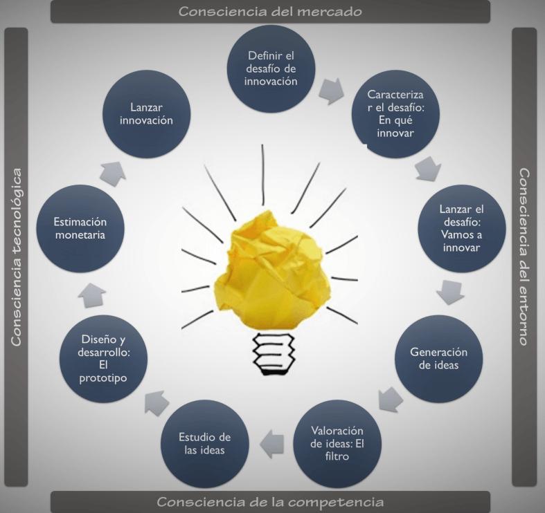 Modelo de innovación: Las etapas