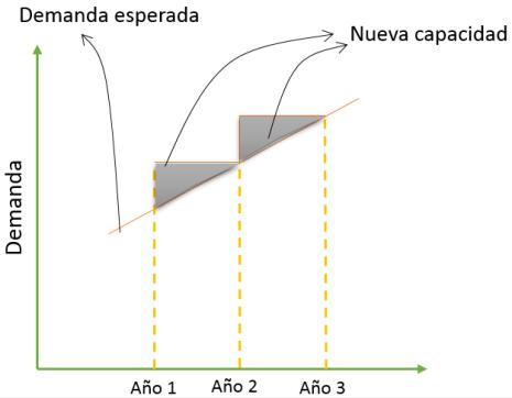Capacidad-estrategia-demanda-.png