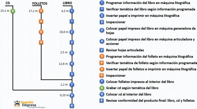 Ejemplo de cursograma sinóptico