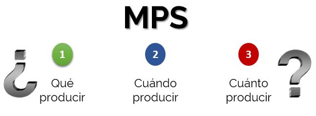 Definición de MPS