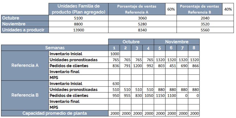 datos del ejemplo plan maestro mps