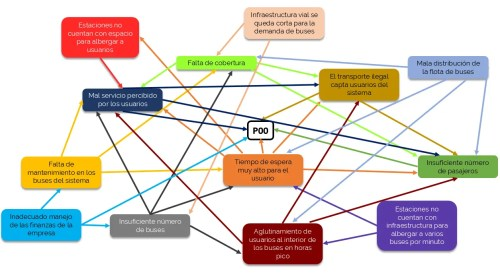 small resolution of ejemplo de diagrama de relaciones