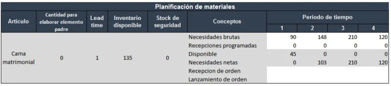 Avance ejemplo de plan de requerimientos de materiales