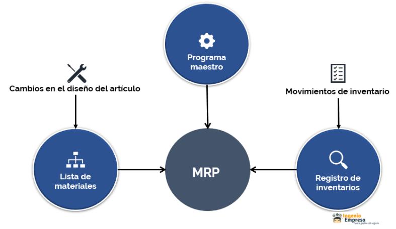 Entradas del MRP
