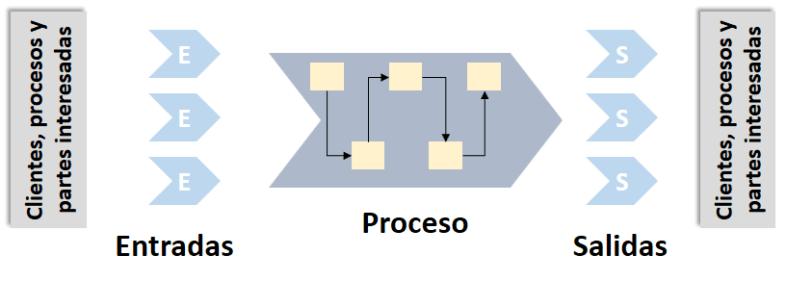 Entradas, proceso y salidas ISO 9001