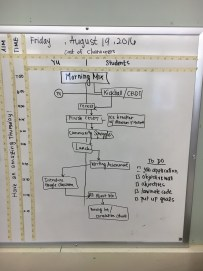 Quality Tool: A flowchart in the classroom