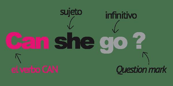 verbo can inglés preguntas orden