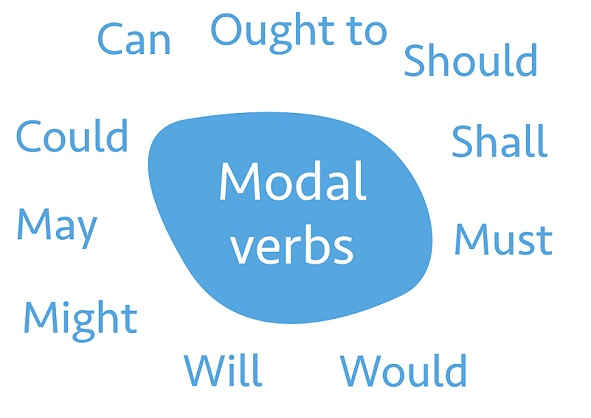 Los verbos modales en inglés | Ingles Online Gratis