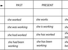 English Tenses - Tempos Verbais em inglês
