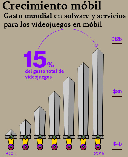 gasto-en-apps-de-videojuegos