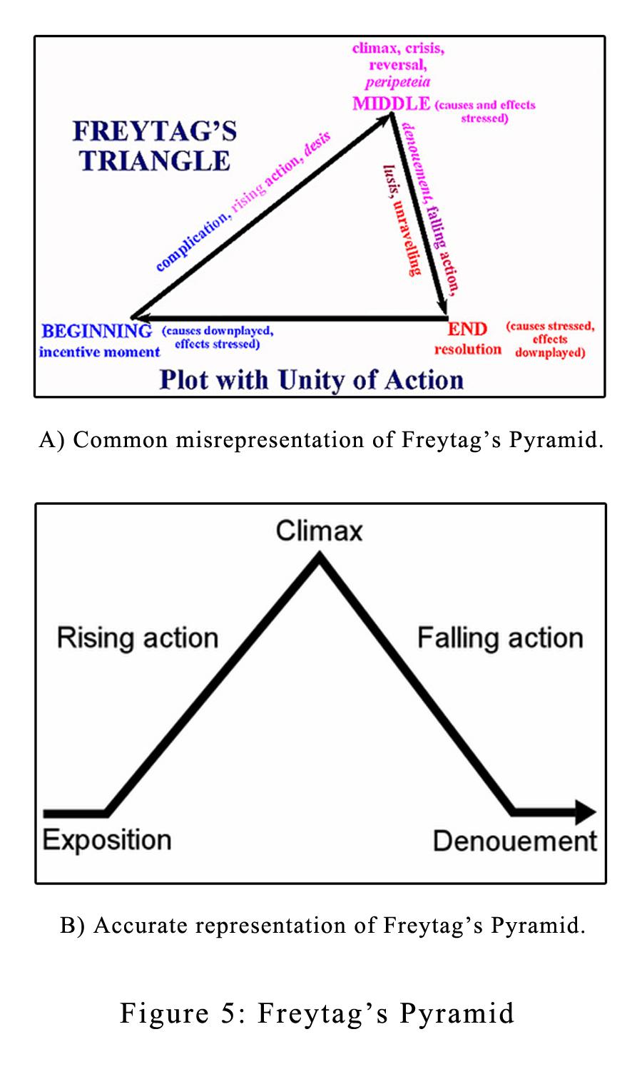 Freytag Pyramid : freytag, pyramid, Freytag's, Pyramid, Ingrid's, Notes