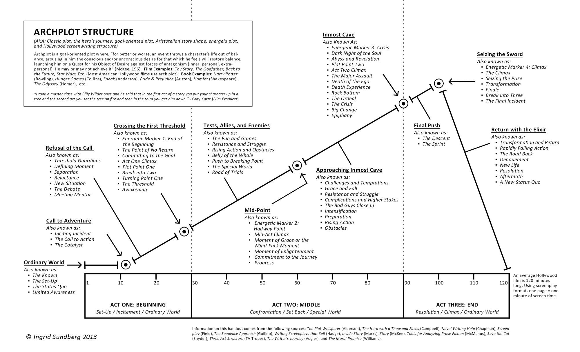 hight resolution of arch plot structure by ingrid sundberg