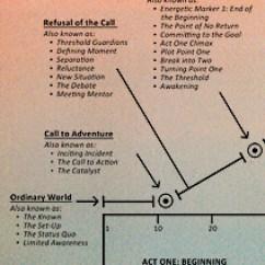 Plot Diagram Of Pride And Prejudice 1997 International 4700 Electrical Wiring What Is Arch Classic Design Ingrid Sundberg