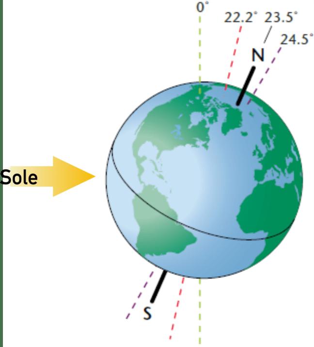 Come i geologi usano letà relativa datazione