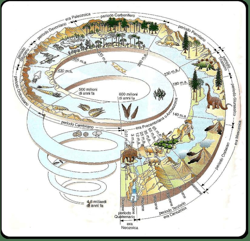 spirale tempo geologico