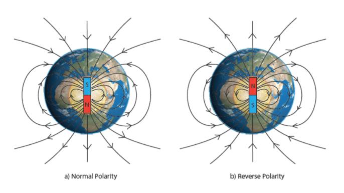 Schematizzazione del campo magnetico terrestre nelle due possibili configurazioni di polarità: polarità normale, a sinistra, e inversa, a destra.