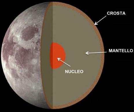 struttura_interna_luna