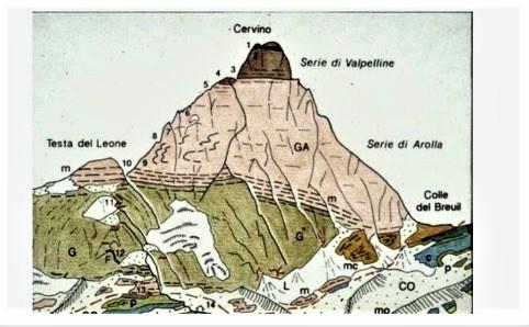schema geologico del klippe del cervino