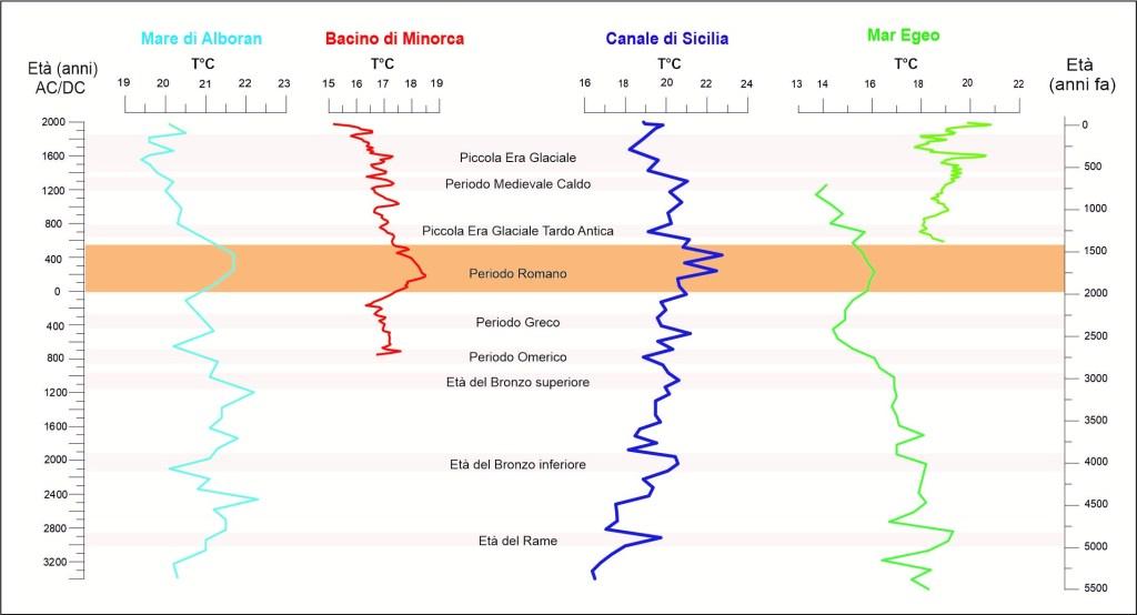 indicatori di variazione del clima del Mare Mediterraneo negli ultimi 5000 anni,