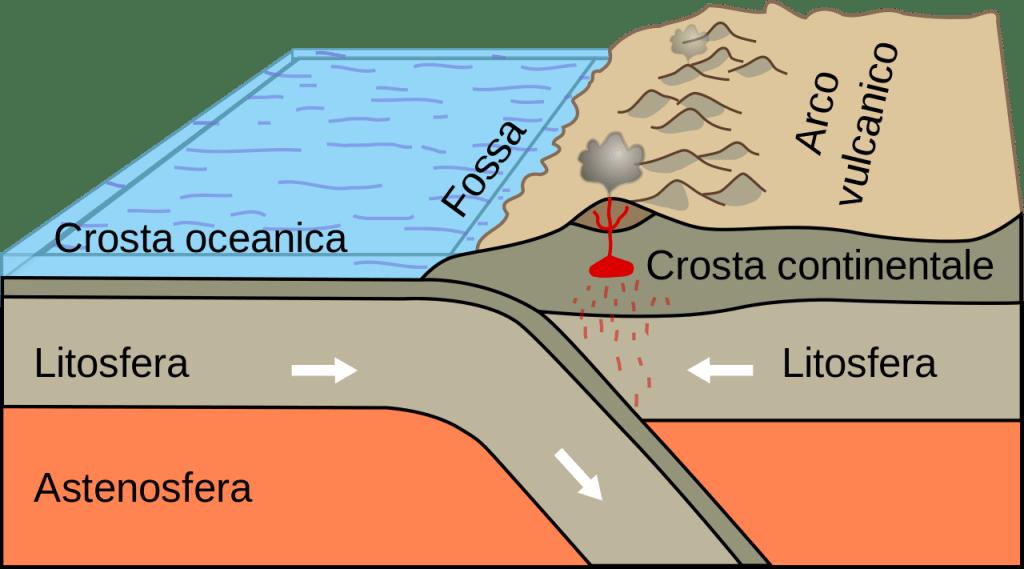 Collisione tra una placca di crosta oceanica ed una continentale.