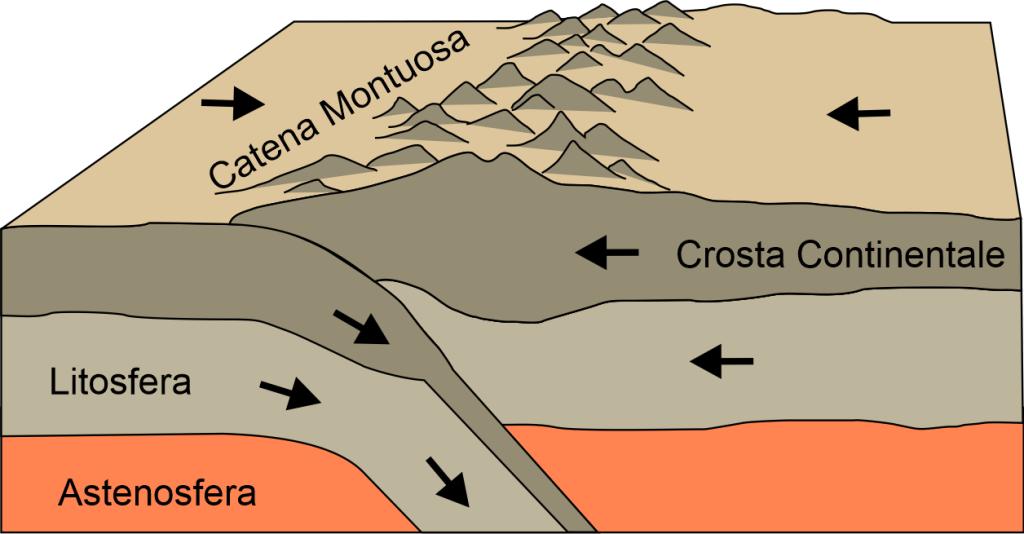 Collisione fra due placche di crosta continentale.