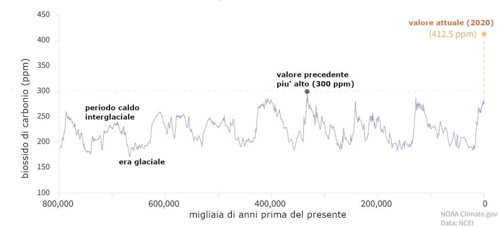 Concentrazioni di biossido di Carbonio negli ultimi 800.000 anni