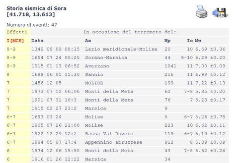 La storia sismica di Benevento: la città ha subito danni (nella scala Mercalli MCS, il grado 6 classifica l'inizio del danneggiamento) molto frequentemente negli ultimi 500 anni, anche per terremoti di magnitudo modesta.