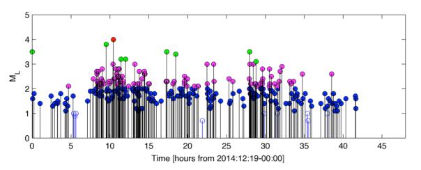 Andamento delle magnitudo dei terremoti a partire dalla mezzanotte del 19 dicembre alla sera del 20. I colori indicano gli intervalli delle magnitudo (minori di 2, tra 2 e 3, tra 3 e 4, sopra 4).