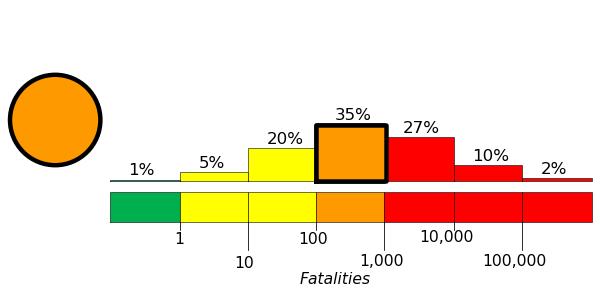Stima delle possibili vittime del teremoto secondo l'USGS, basata sullo scuotimento aspettato e sulla densità di popolazione.