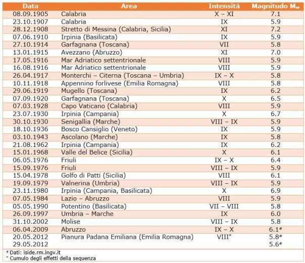 I terremoti avvenuti in Italia dal 1900 ad oggi di magnitudo Mw≥5.8 (Dati: CPTI11, http://emidius.mi.ingv.it/CPTI11/).